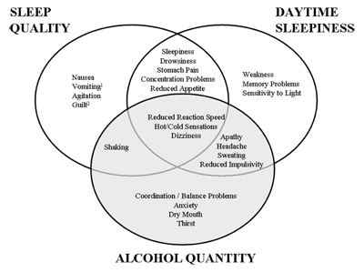 ALCOHOL HANGOVER